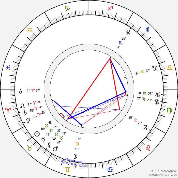 Kyung-gu Sol - Birth horoscope chart