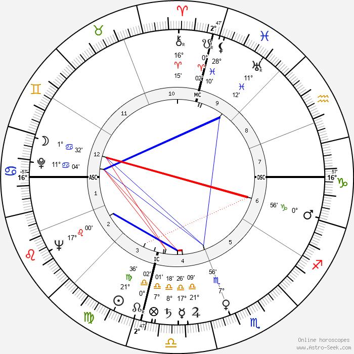 L. Gordon Hill - Birth horoscope chart