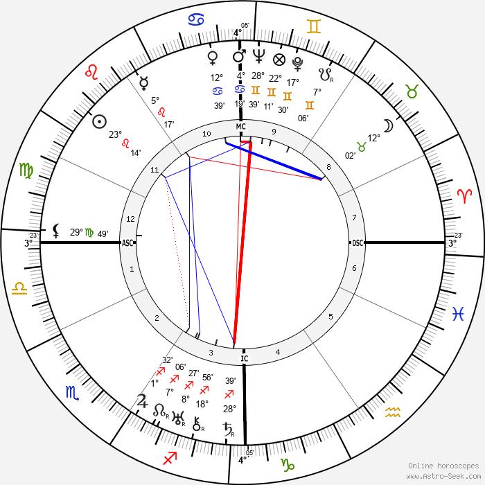L. J. Jensen - Birth horoscope chart