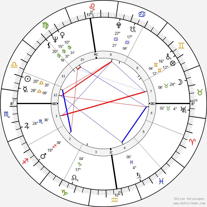 La Monte Young - Birth horoscope chart