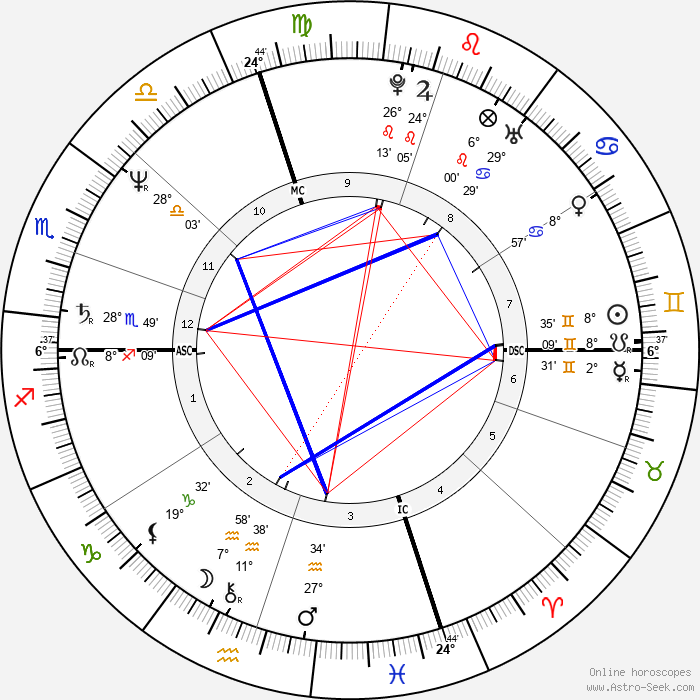 La Toya Jackson - Birth horoscope chart