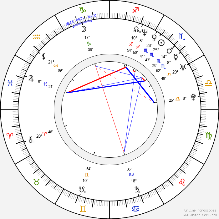 Lada Jelínková - Birth horoscope chart