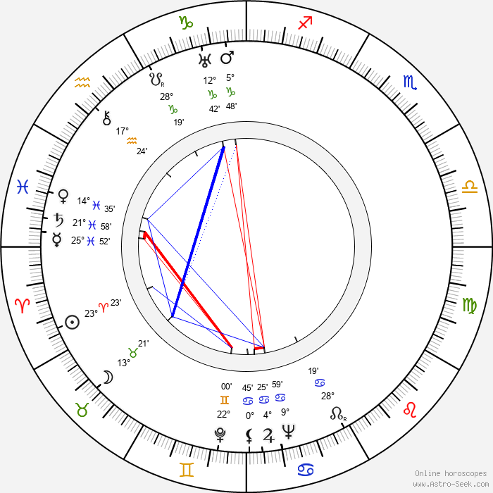 Ladislav Boháč - Birth horoscope chart