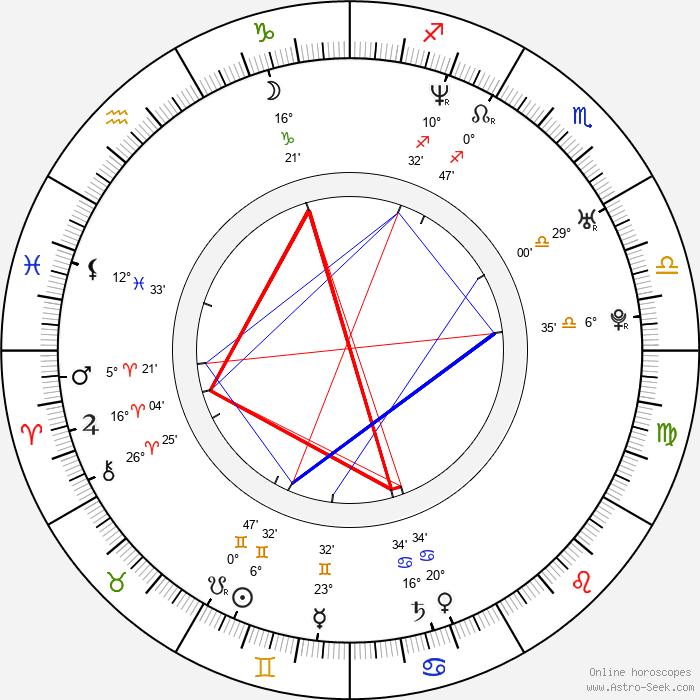 Ladislav Boušek - Birth horoscope chart