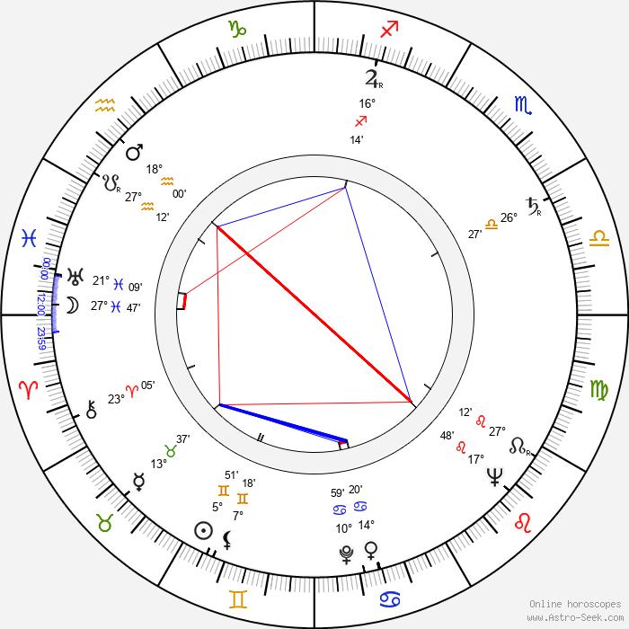 Ladislav Chudík - Birth horoscope chart