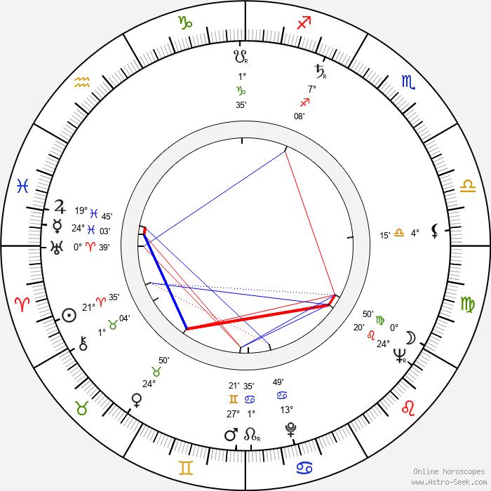 Ladislav Fecko - Birth horoscope chart