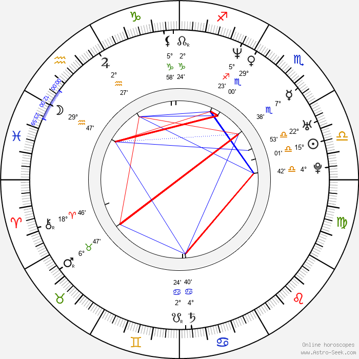 Ladislav Frej Jr. - Birth horoscope chart