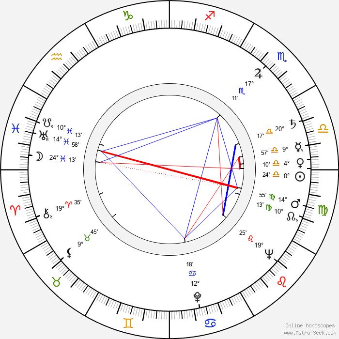 Ladislav Fuks - Birth horoscope chart