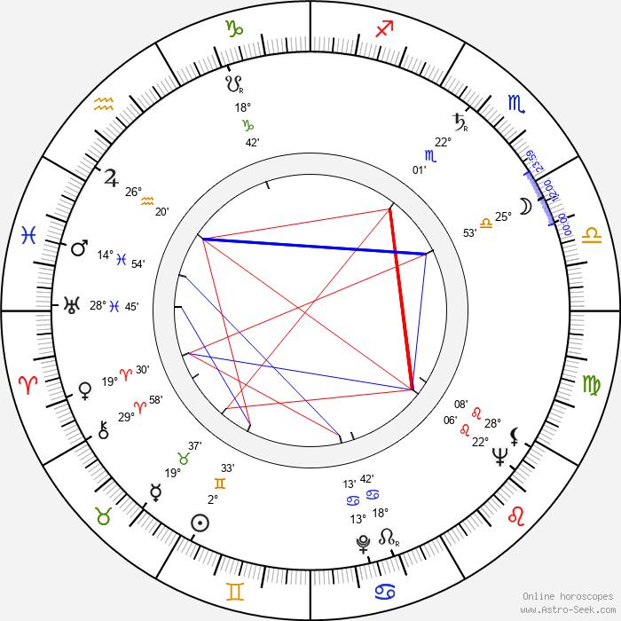 Ladislav Füleky - Birth horoscope chart