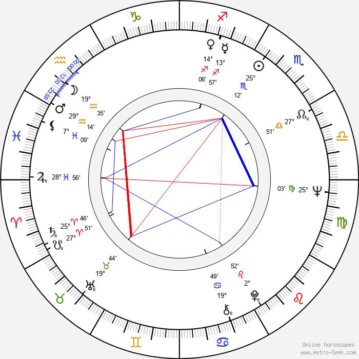 Ladislav Goral - Birth horoscope chart