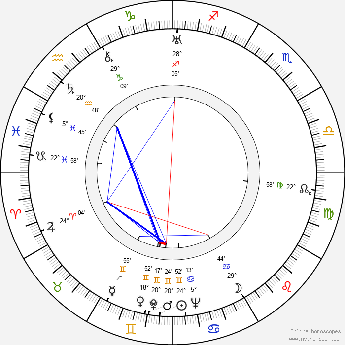 Ladislav Hemmer - Birth horoscope chart