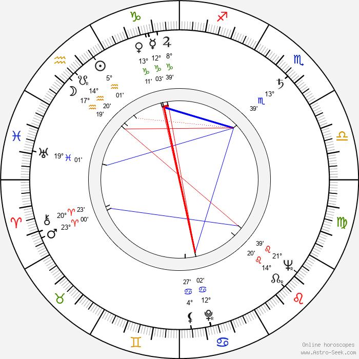 Ladislav Jurečka - Birth horoscope chart
