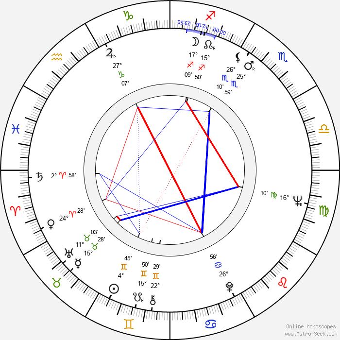 Ladislav Klepal - Birth horoscope chart