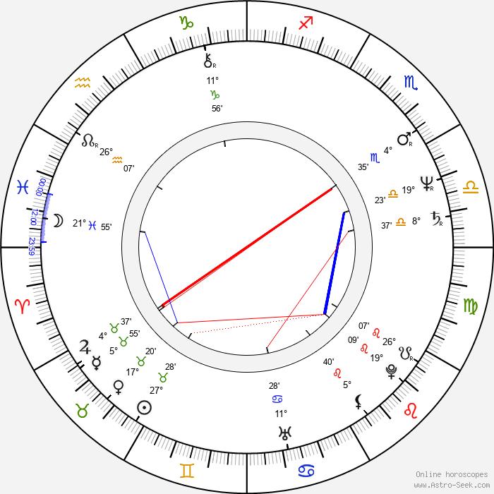 Ladislav Konrád - Birth horoscope chart