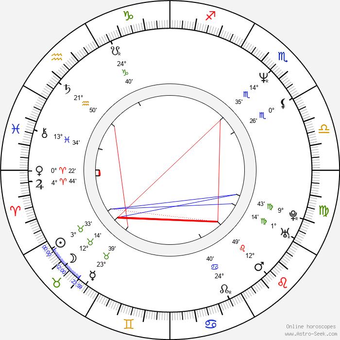 Ladislav Křížek - Birth horoscope chart
