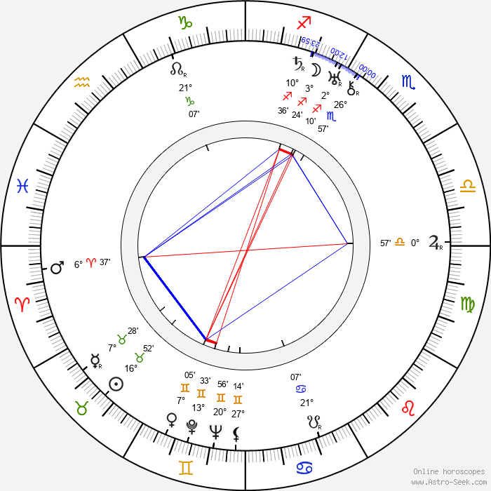 Ladislav Kulhánek - Birth horoscope chart