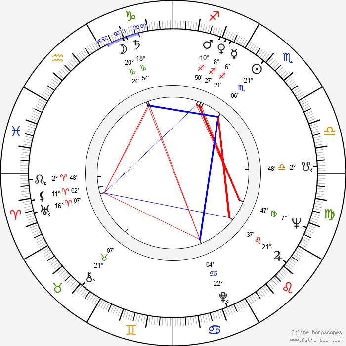 Ladislav Lakomý - Birth horoscope chart