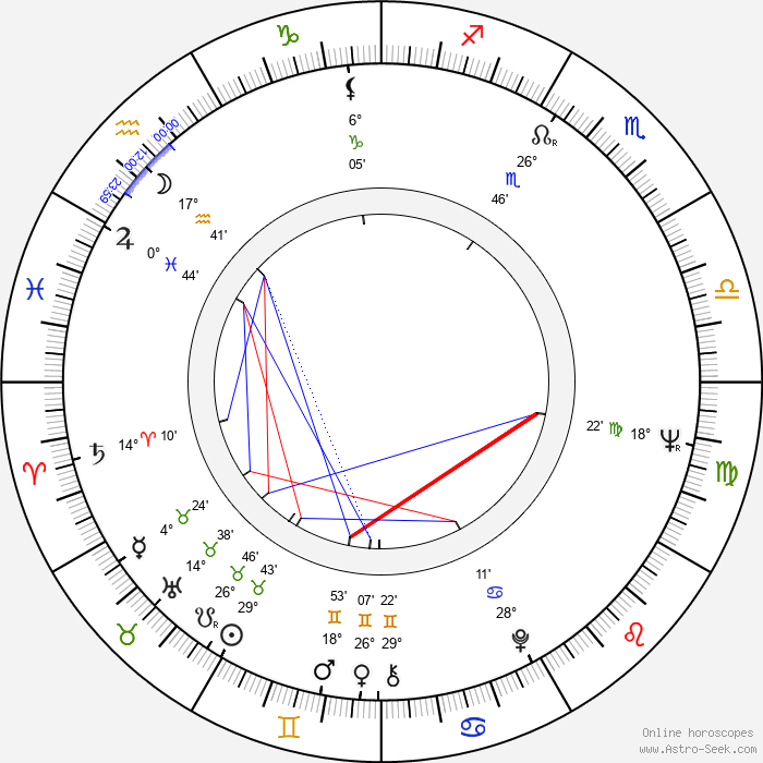 Ladislav Matějka - Birth horoscope chart