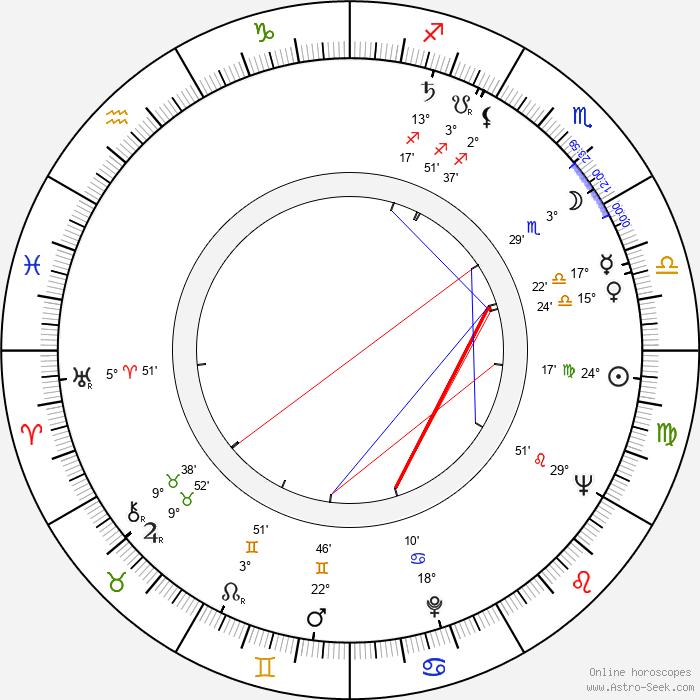 Ladislav Muška - Birth horoscope chart