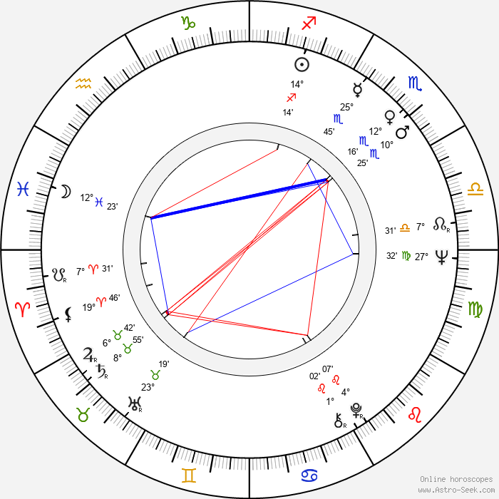 Ladislav Pecháček - Birth horoscope chart