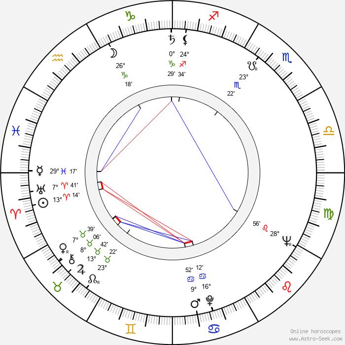 Ladislav Simon - Birth horoscope chart