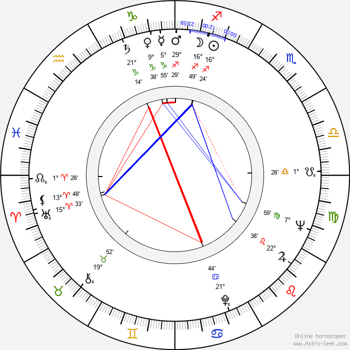 Ladislav Smoljak - Birth horoscope chart