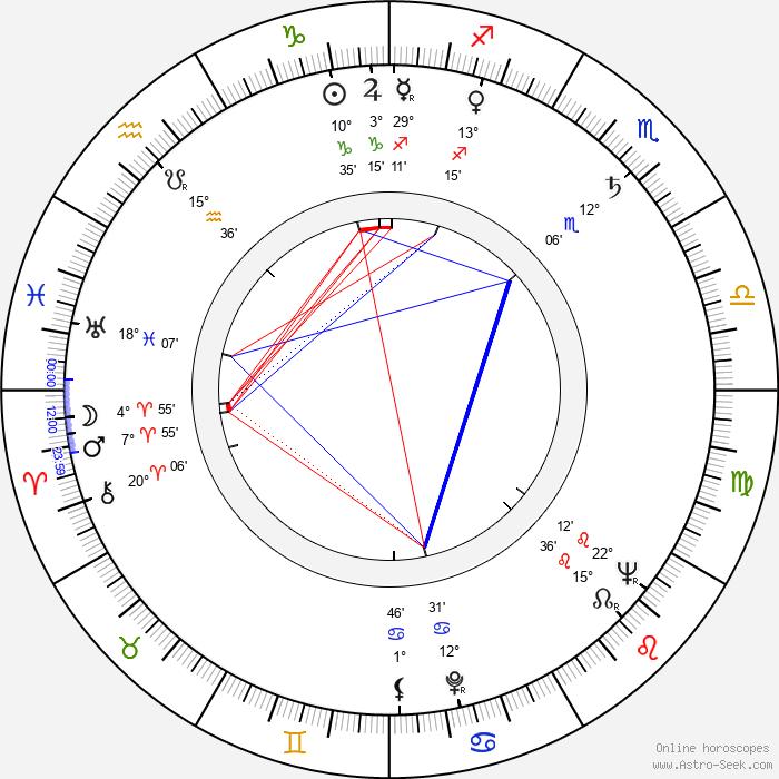 Ladislav Suchánek - Birth horoscope chart