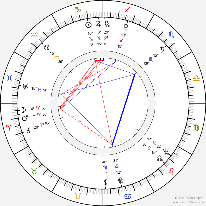 Ladislav Suchánek - Birth horoscope chart