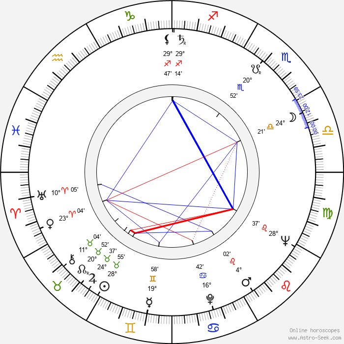 Ladislav Večeřa - Birth horoscope chart