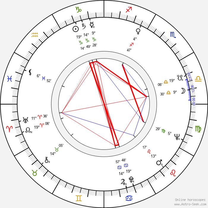 Ladislav Vodička - Birth horoscope chart