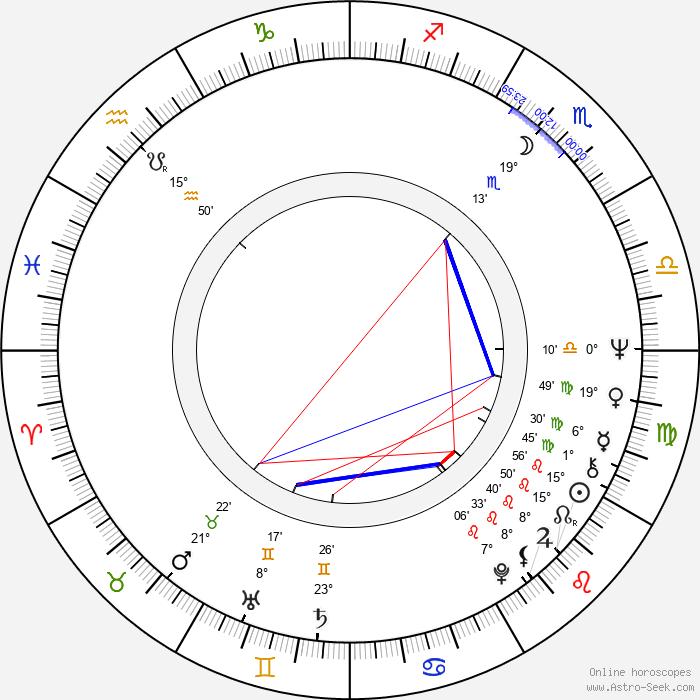 Ladislav Županič - Birth horoscope chart