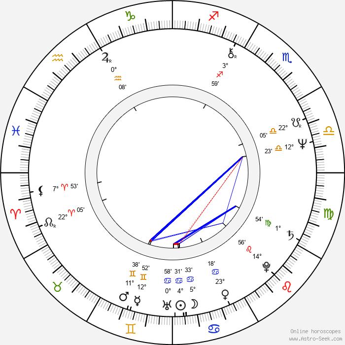 Laďka Kozderková - Birth horoscope chart