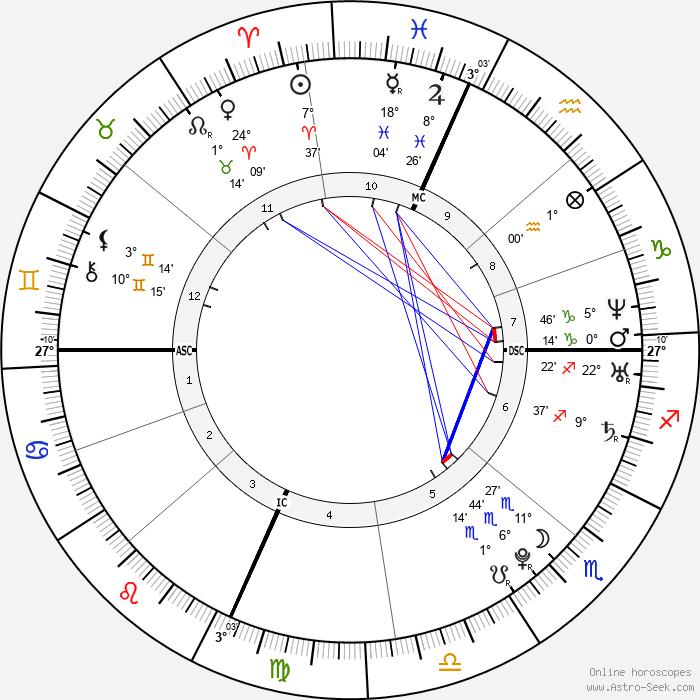 Lady Gaga - Birth horoscope chart