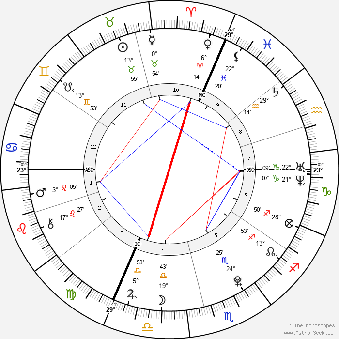 Laëtitia Perrais - Birth horoscope chart