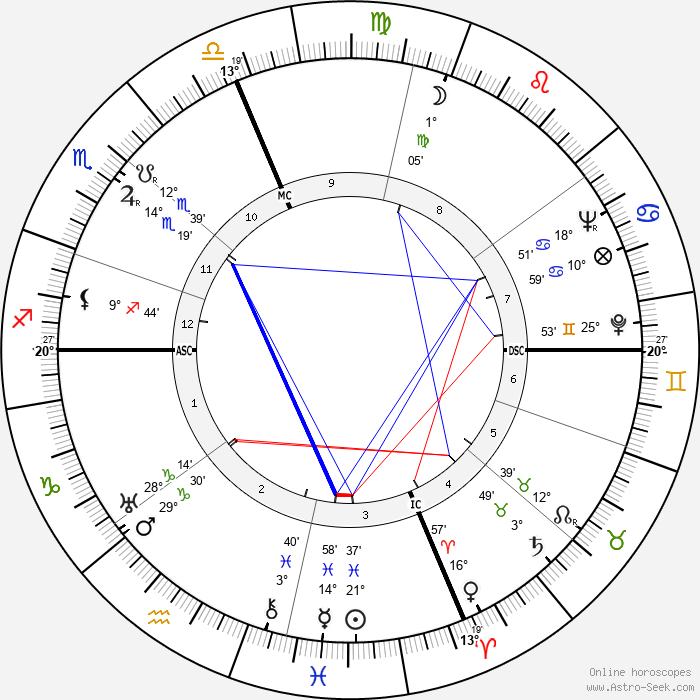 Lafayette Ron Hubbard - Birth horoscope chart
