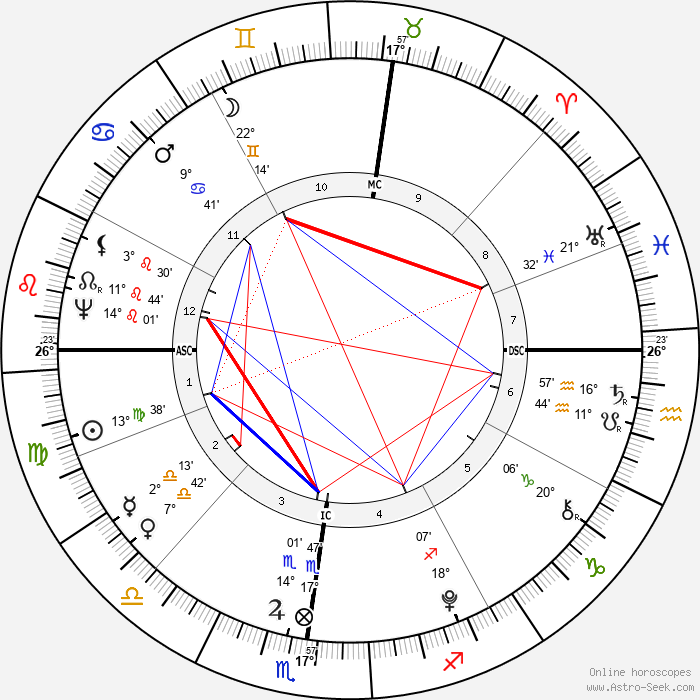 Lafayette - Birth horoscope chart