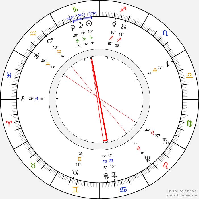 Lahja Wilén - Birth horoscope chart