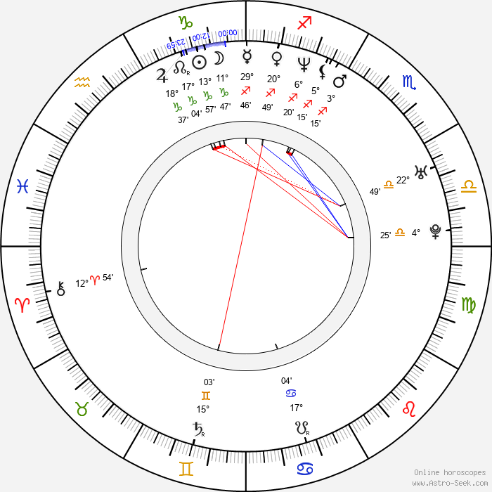 Laia Marull - Birth horoscope chart