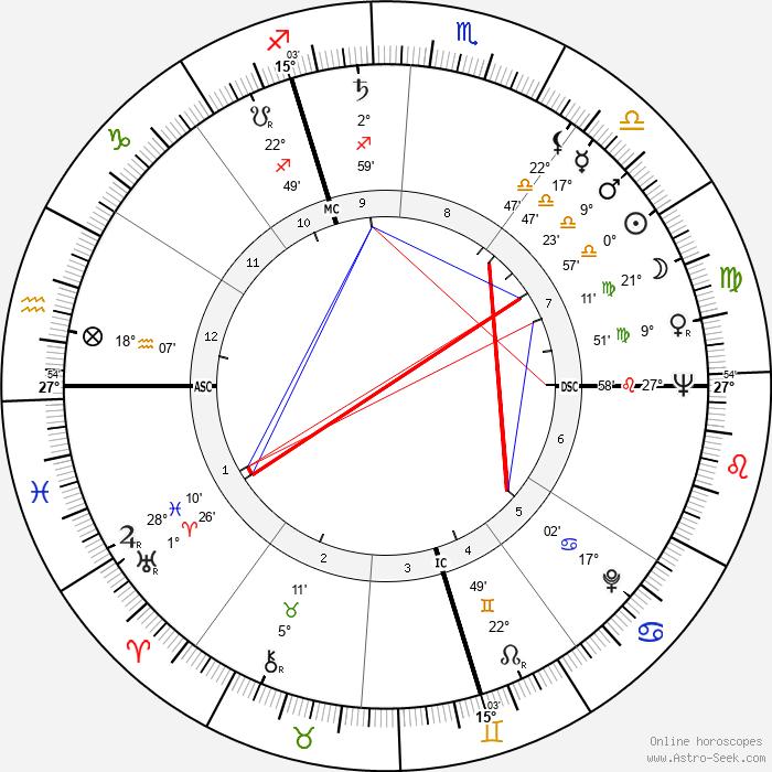 Laird Koenig - Birth horoscope chart