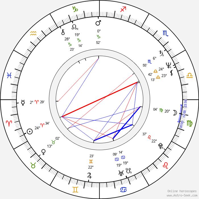 Laird Stuart - Birth horoscope chart