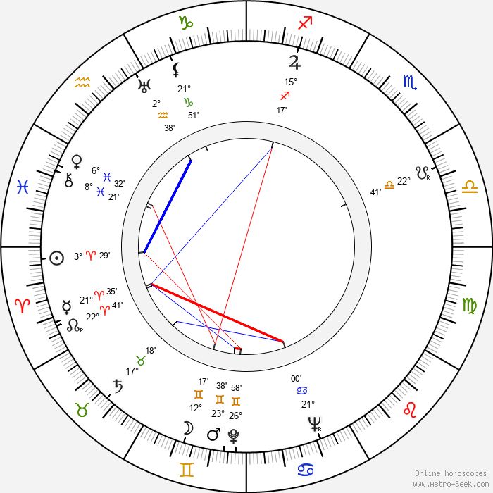 Lajos Alszeghy - Birth horoscope chart