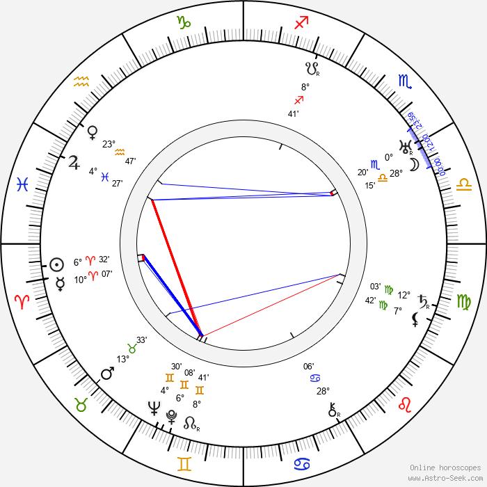 Lajos Zilahy - Birth horoscope chart