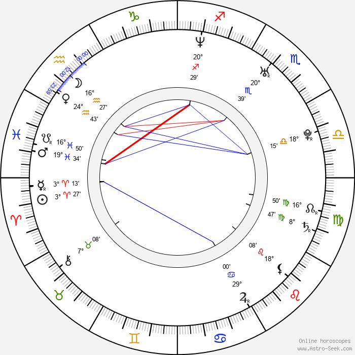 Lake Bell - Birth horoscope chart