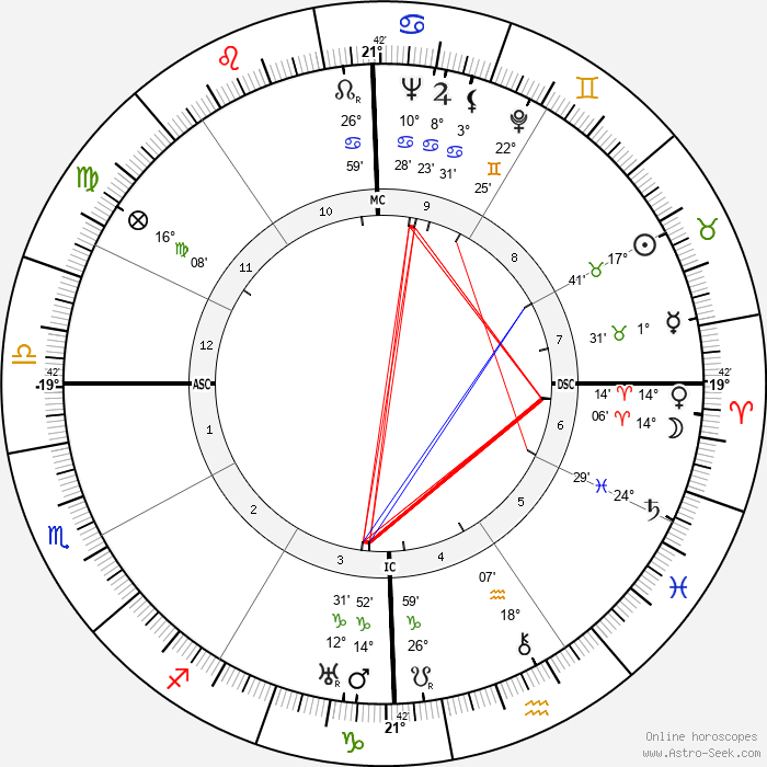 Lakshman Joo - Birth horoscope chart