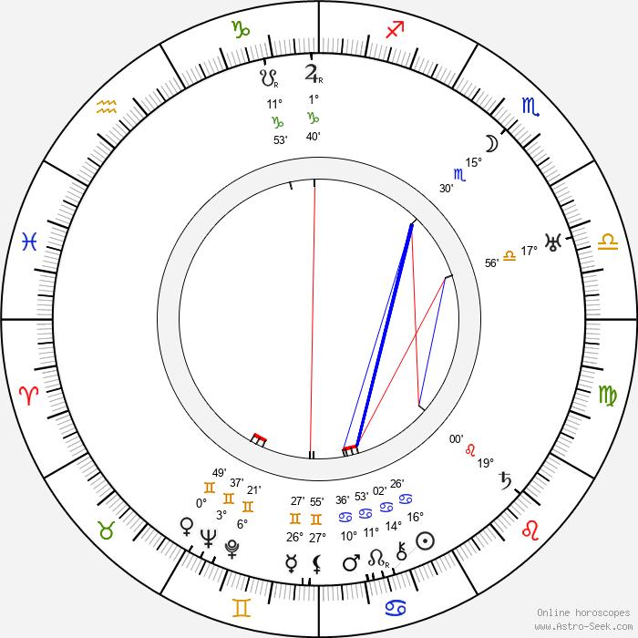 Lambert Hillyer - Birth horoscope chart