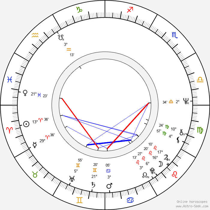 Lamberto Bava - Birth horoscope chart