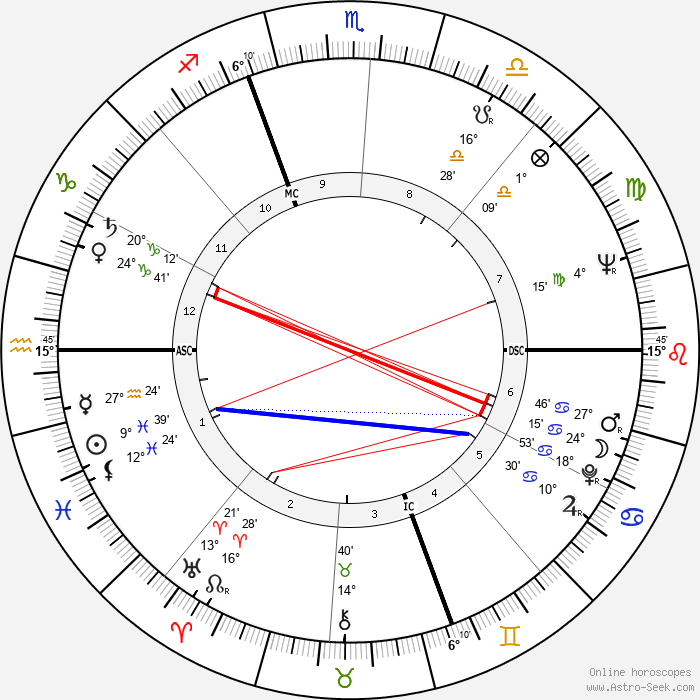 Lamberto Dini - Birth horoscope chart