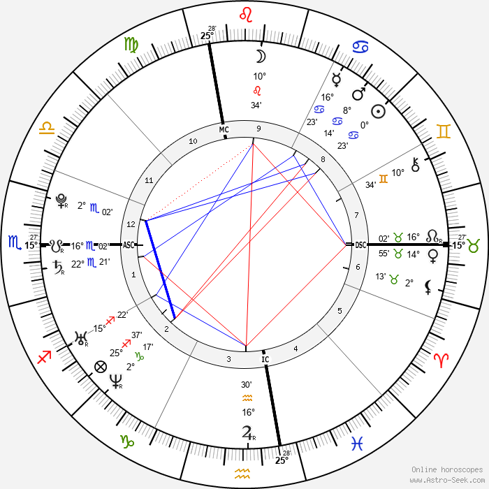 Lana Del Rey - Birth horoscope chart