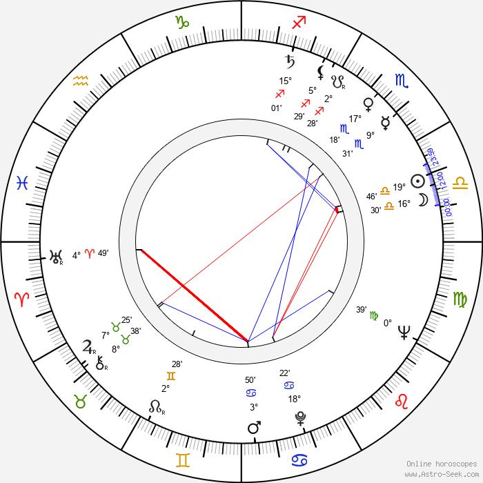 Lana Gogoberidze - Birth horoscope chart