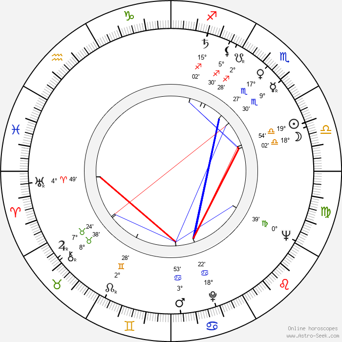 Lana Gogoberidze - Birth horoscope chart